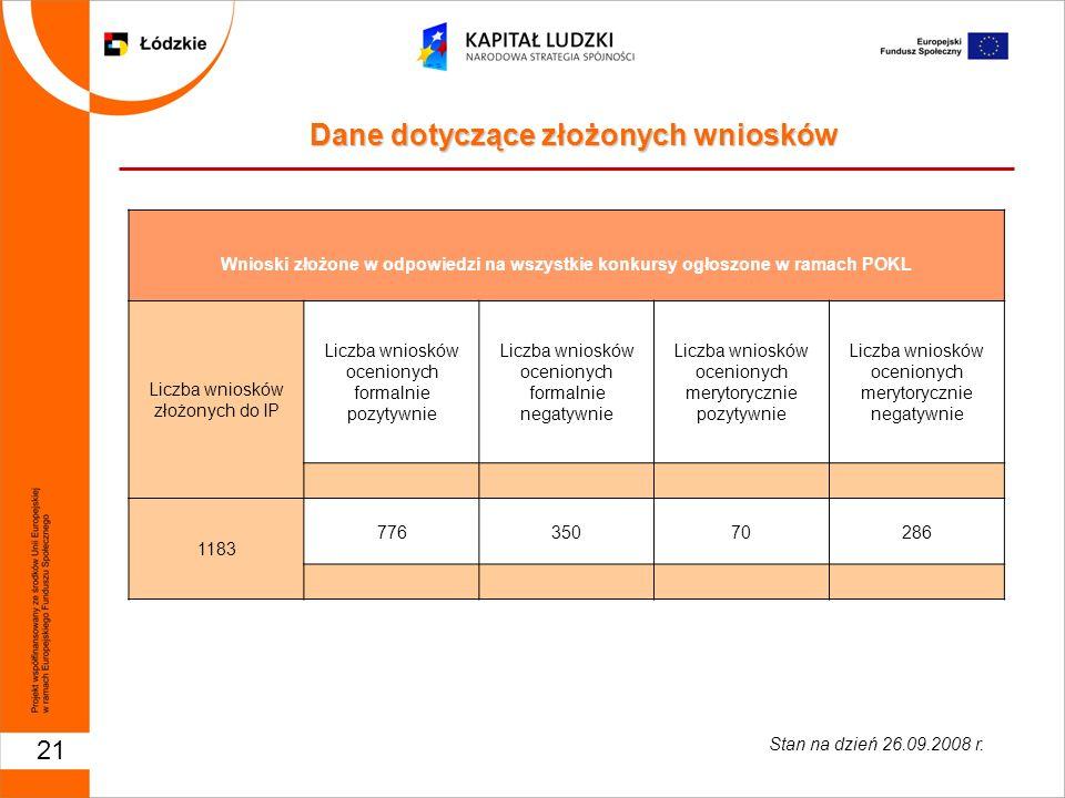 21 Wnioski złożone w odpowiedzi na wszystkie konkursy ogłoszone w ramach POKL Liczba wniosków złożonych do IP Liczba wniosków ocenionych formalnie poz