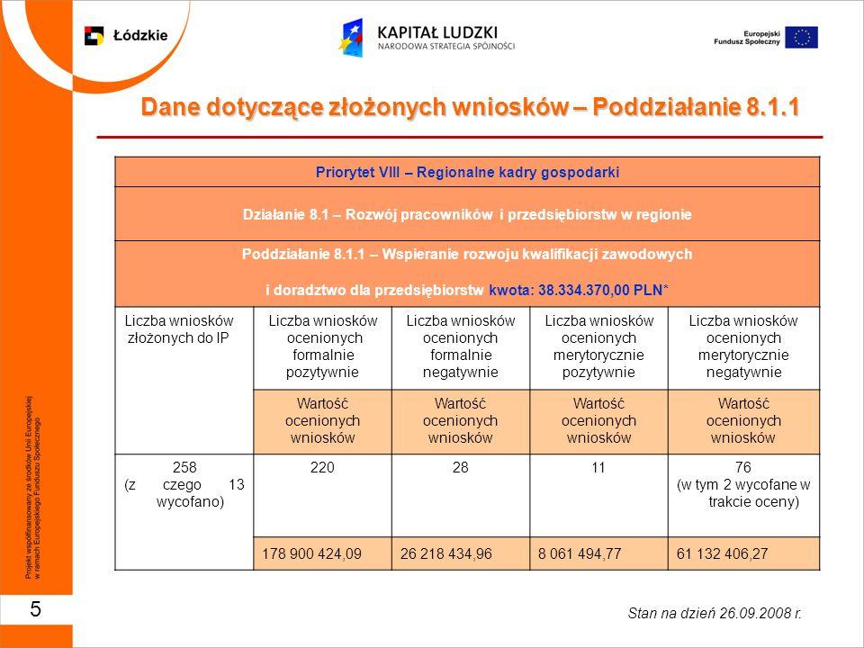 6 Dane dotyczące złożonych wniosków – Poddziałanie 8.1.1