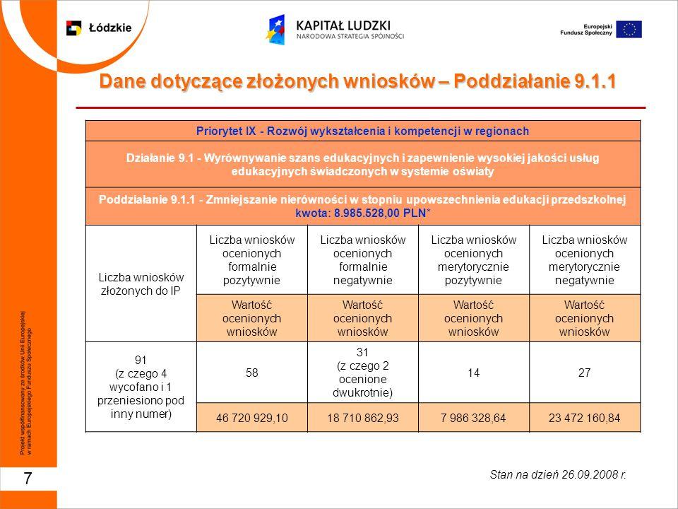 18 Dane dotyczące złożonych wniosków – Działanie 9.5