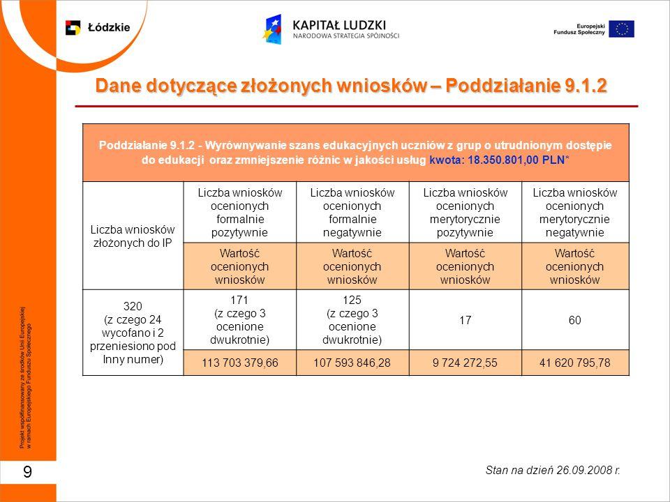 20 Dane dotyczące złożonych wniosków – Działanie 9.5