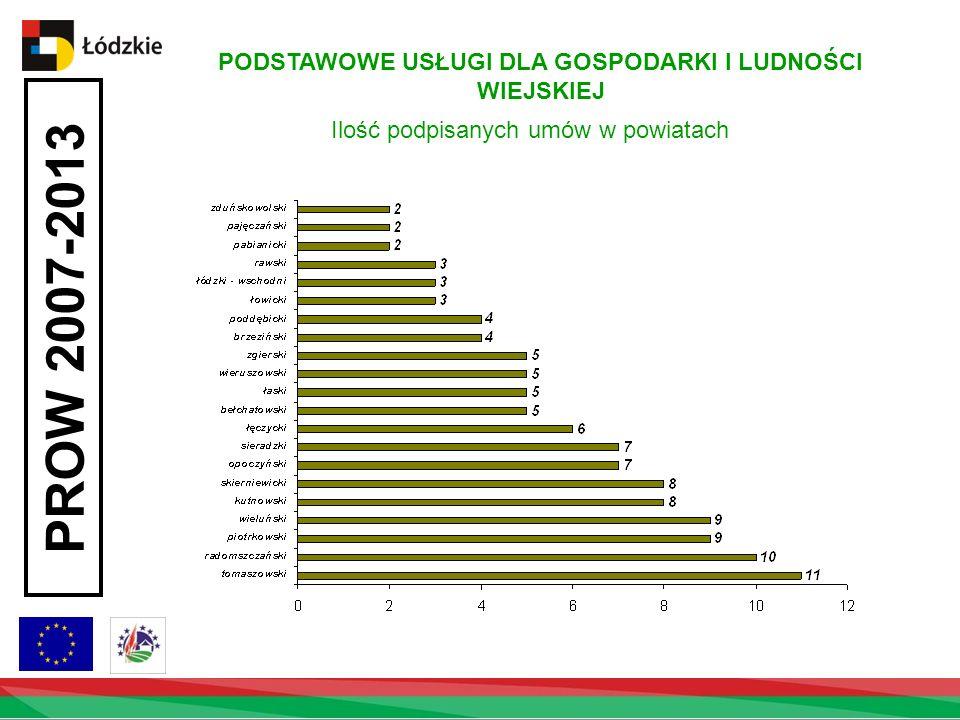 PROW 2007-2013 PODSTAWOWE USŁUGI DLA GOSPODARKI I LUDNOŚCI WIEJSKIEJ Ilość podpisanych umów w powiatach