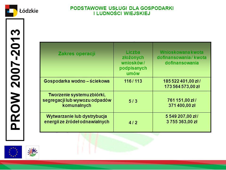 PODSTAWOWE USŁUGI DLA GOSPODARKI I LUDNOŚCI WIEJSKIEJ PROW 2007-2013 Zakres operacji Liczba złożonych wniosków / podpisanych umów Wnioskowana kwota dofinansowania / kwota dofinansowania Gospodarka wodno – ściekowa116 / 113185 522 401,00 zł / 173 564 573,00 zł Tworzenie systemu zbiórki, segregacji lub wywozu odpadów komunalnych 5 / 3 761 151,00 zł / 371 400,00 zł Wytwarzanie lub dystrybucja energii ze źródeł odnawialnych 4 / 2 5 549 207,00 zł / 3 755 363,00 zł