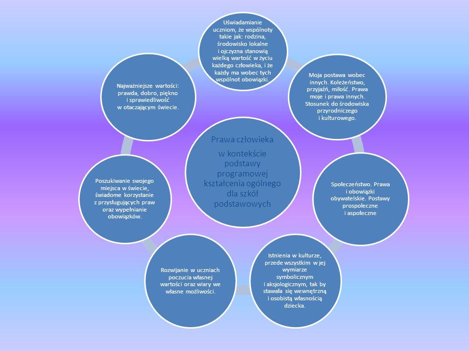 Prawa człowieka w kontekście podstawy programowej kształcenia ogólnego dla szkół podstawowych Uświadamianie uczniom, że wspólnoty takie jak: rodzina,