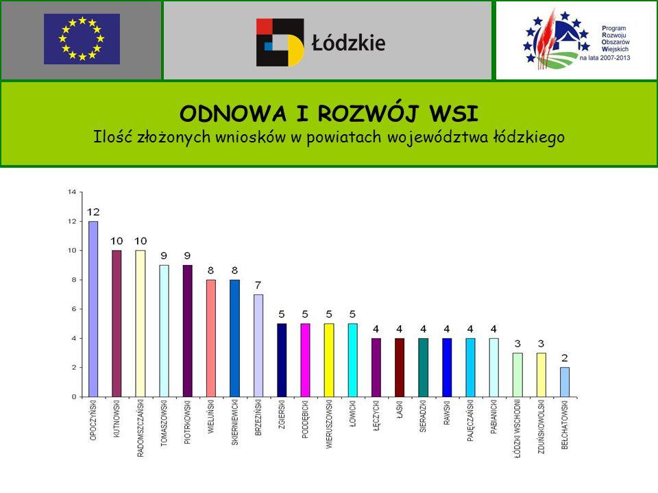 ODNOWA I ROZWÓJ WSI Ilość złożonych wniosków w powiatach województwa łódzkiego