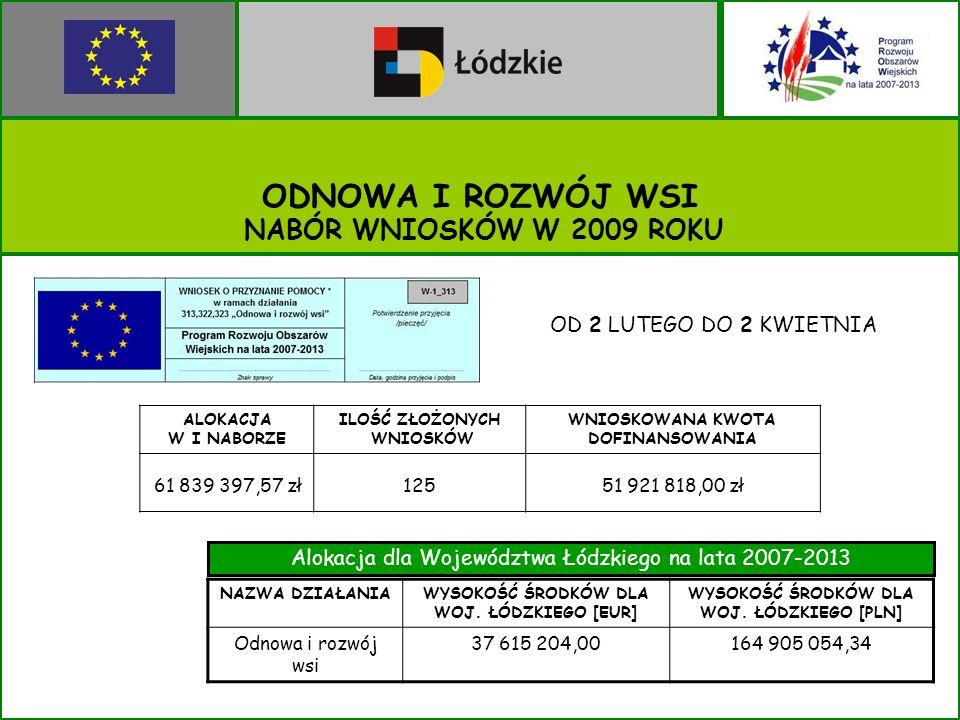 ODNOWA I ROZWÓJ WSI ALOKACJA W I NABORZE ILOŚĆ ZŁOŻONYCH WNIOSKÓW WNIOSKOWANA KWOTA DOFINANSOWANIA 61 839 397,57 zł12551 921 818,00 zł Alokacja dla Województwa Łódzkiego na lata 2007-2013 NAZWA DZIAŁANIAWYSOKOŚĆ ŚRODKÓW DLA WOJ.