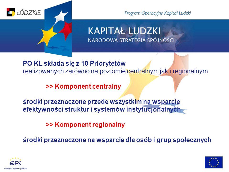 PO KL składa się z 10 Priorytetów realizowanych zarówno na poziomie centralnym jak i regionalnym >> Komponent centralny środki przeznaczone przede wszystkim na wsparcie efektywności struktur i systemów instytucjonalnych >> Komponent regionalny środki przeznaczone na wsparcie dla osób i grup społecznych