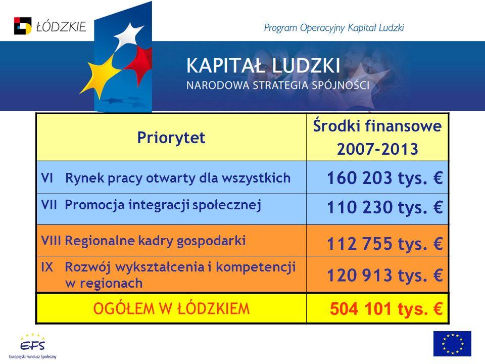 Priorytet Środki finansowe 2007-2013 VI Rynek pracy otwarty dla wszystkich 160 203 tys. VII Promocja integracji społecznej 110 230 tys. VIII Regionaln