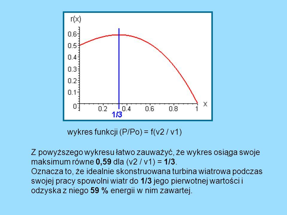wykres funkcji (P/Po) = f(v2 / v1) Z powyższego wykresu łatwo zauważyć, że wykres osiąga swoje maksimum równe 0,59 dla (v2 / v1) = 1/3. Oznacza to, że