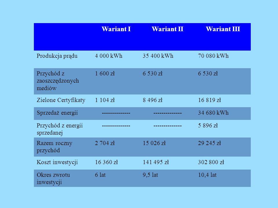 Wariant IWariant IIWariant III Produkcja prądu4 000 kWh35 400 kWh70 080 kWh Przychód z zaoszczędzonych mediów 1 600 zł6 530 zł Zielone Certyfikaty1 10