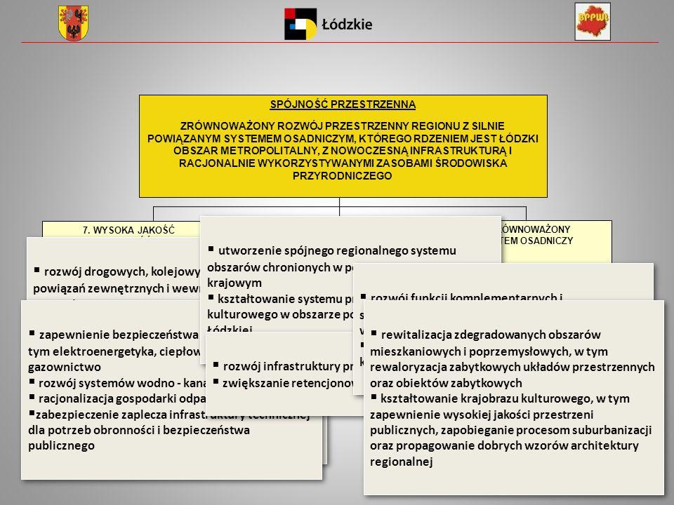 9. ZRÓWNOWAŻONY SYSTEM OSADNICZY 9.1. Wzmacnianie systemu powiązań funkcjonalnych 9.2. Wspieranie procesów rewitalizacji i poprawa ładu przestrzennego