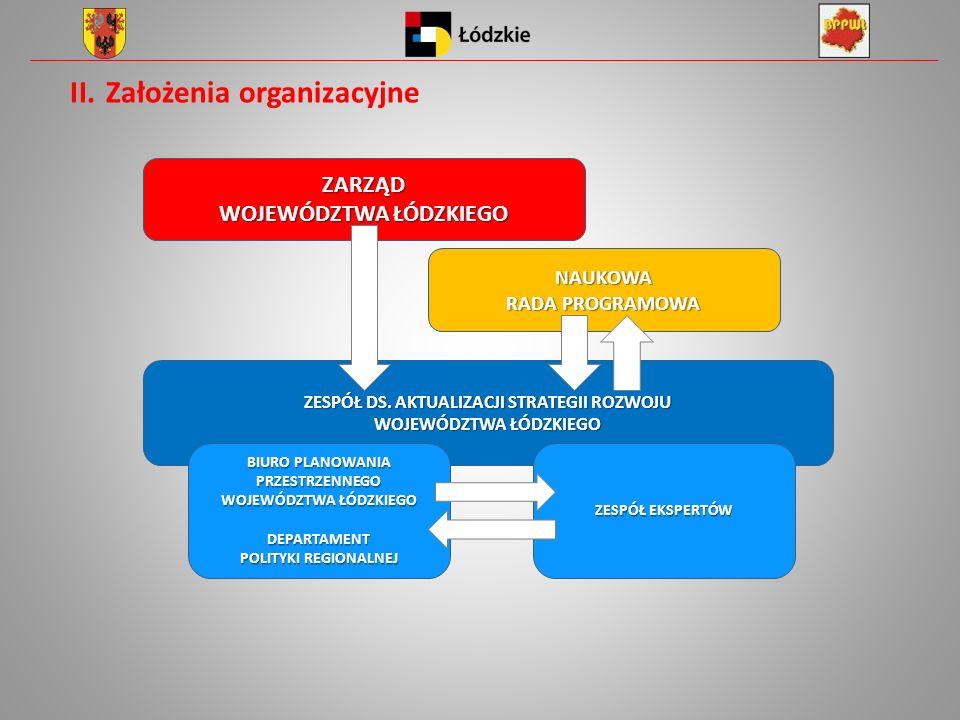 II.Założenia organizacyjne ZARZĄD WOJEWÓDZTWA ŁÓDZKIEGO NAUKOWA RADA PROGRAMOWA ZESPÓŁ DS. AKTUALIZACJI STRATEGII ROZWOJU WOJEWÓDZTWA ŁÓDZKIEGO BIURO