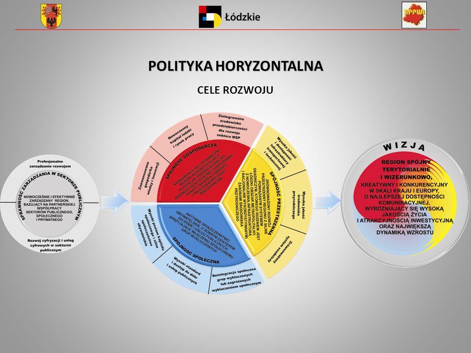 POLITYKA HORYZONTALNA CELE ROZWOJU