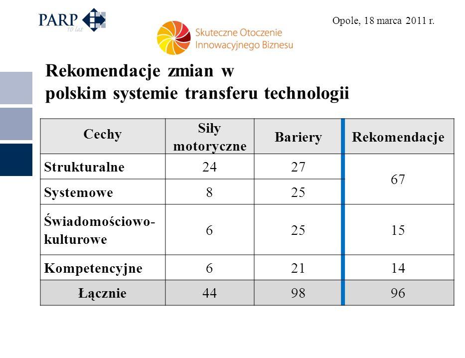 Opole, 18 marca 2011 r. Cechy Siły motoryczne BarieryRekomendacje Strukturalne2427 67 Systemowe825 Świadomościowo- kulturowe 62515 Kompetencyjne62114