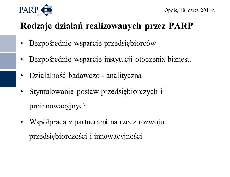 Opole, 18 marca 2011 r. Rodzaje działań realizowanych przez PARP Bezpośrednie wsparcie przedsiębiorców Bezpośrednie wsparcie instytucji otoczenia bizn