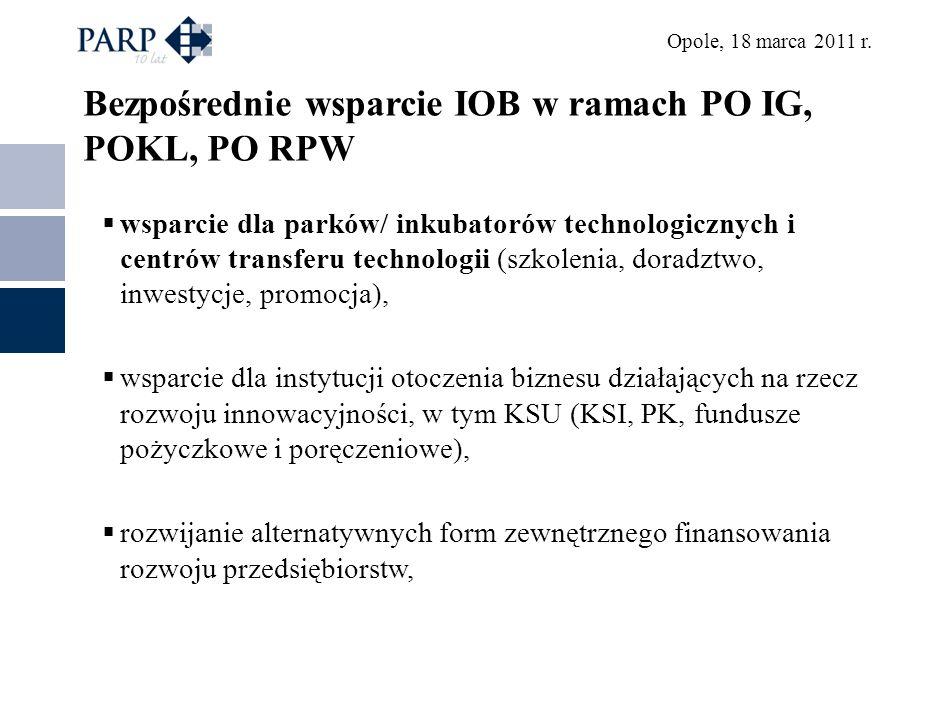 Opole, 18 marca 2011 r. Bezpośrednie wsparcie IOB w ramach PO IG, POKL, PO RPW wsparcie dla parków/ inkubatorów technologicznych i centrów transferu t