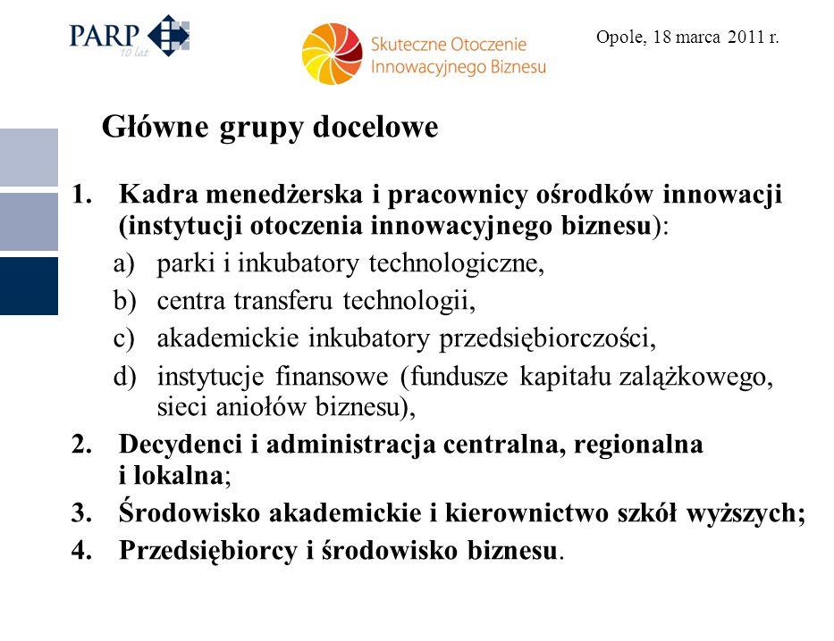Opole, 18 marca 2011 r. Główne grupy docelowe 1.Kadra menedżerska i pracownicy ośrodków innowacji (instytucji otoczenia innowacyjnego biznesu): a)park