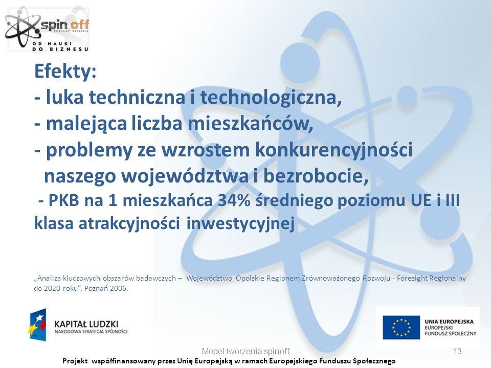Projekt współfinansowany przez Unię Europejską w ramach Europejskiego Funduszu Społecznego Efekty: - luka techniczna i technologiczna, - malejąca liczba mieszkańców, - problemy ze wzrostem konkurencyjności naszego województwa i bezrobocie, - PKB na 1 mieszkańca 34% średniego poziomu UE i III klasa atrakcyjności inwestycyjnej Analiza kluczowych obszarów badawczych – Województwo Opolskie Regionem Zrównoważonego Rozwoju - Foresight Regionalny do 2020 roku, Poznań 2006.