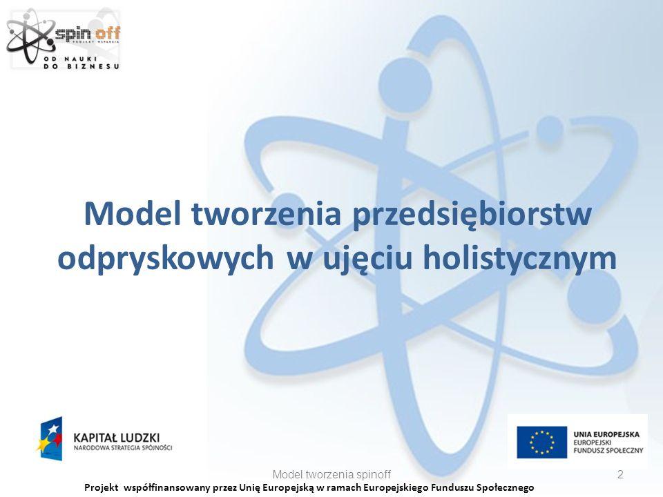 Model tworzenia przedsiębiorstw odpryskowych w ujęciu holistycznym Model tworzenia spinoff2