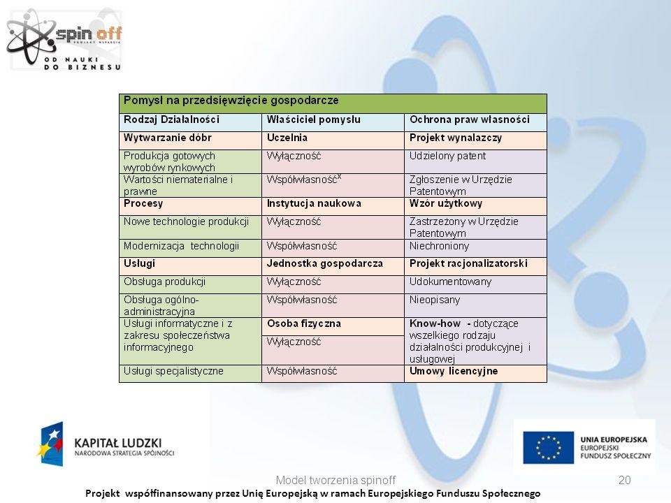 Projekt współfinansowany przez Unię Europejską w ramach Europejskiego Funduszu Społecznego Model tworzenia spinoff20