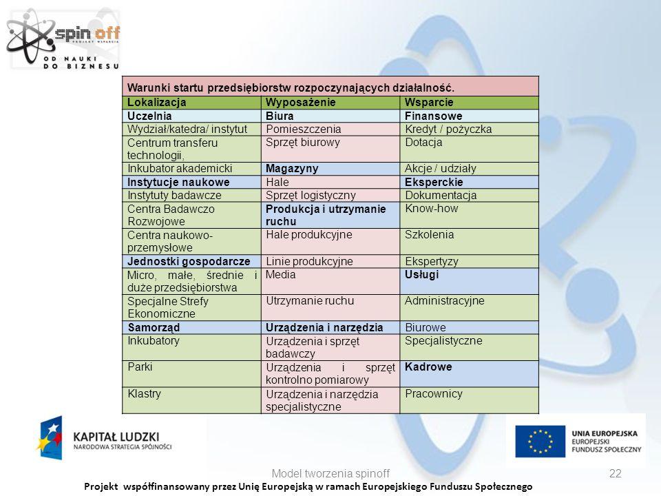 Projekt współfinansowany przez Unię Europejską w ramach Europejskiego Funduszu Społecznego Model tworzenia spinoff22 Warunki startu przedsiębiorstw rozpoczynających działalność.