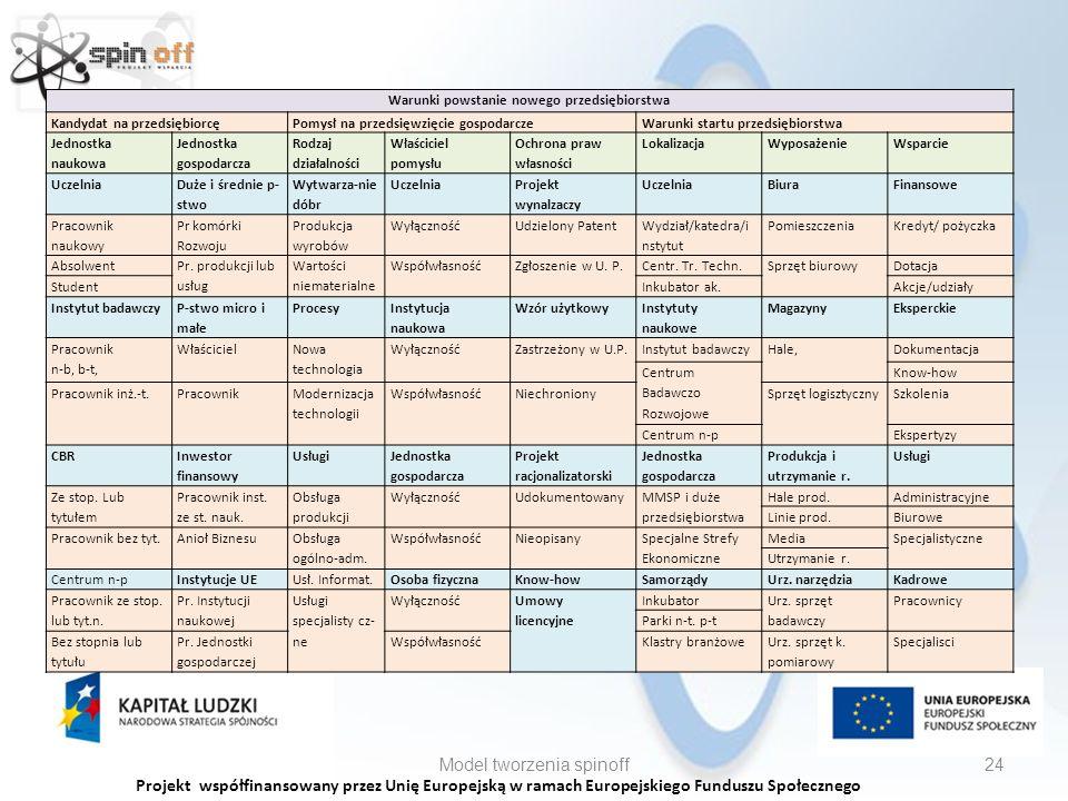 Projekt współfinansowany przez Unię Europejską w ramach Europejskiego Funduszu Społecznego Model tworzenia spinoff24 Warunki powstanie nowego przedsiębiorstwa Kandydat na przedsiębiorcęPomysł na przedsięwzięcie gospodarczeWarunki startu przedsiębiorstwa Jednostka naukowa Jednostka gospodarcza Rodzaj działalności Właściciel pomysłu Ochrona praw własności LokalizacjaWyposażenieWsparcie Uczelnia Duże i średnie p- stwo Wytwarza-nie dóbr Uczelnia Projekt wynalzaczy UczelniaBiuraFinansowe Pracownik naukowy Pr komórki Rozwoju Produkcja wyrobów WyłącznośćUdzielony Patent Wydział/katedra/i nstytut PomieszczeniaKredyt/ pożyczka Absolwent Pr.