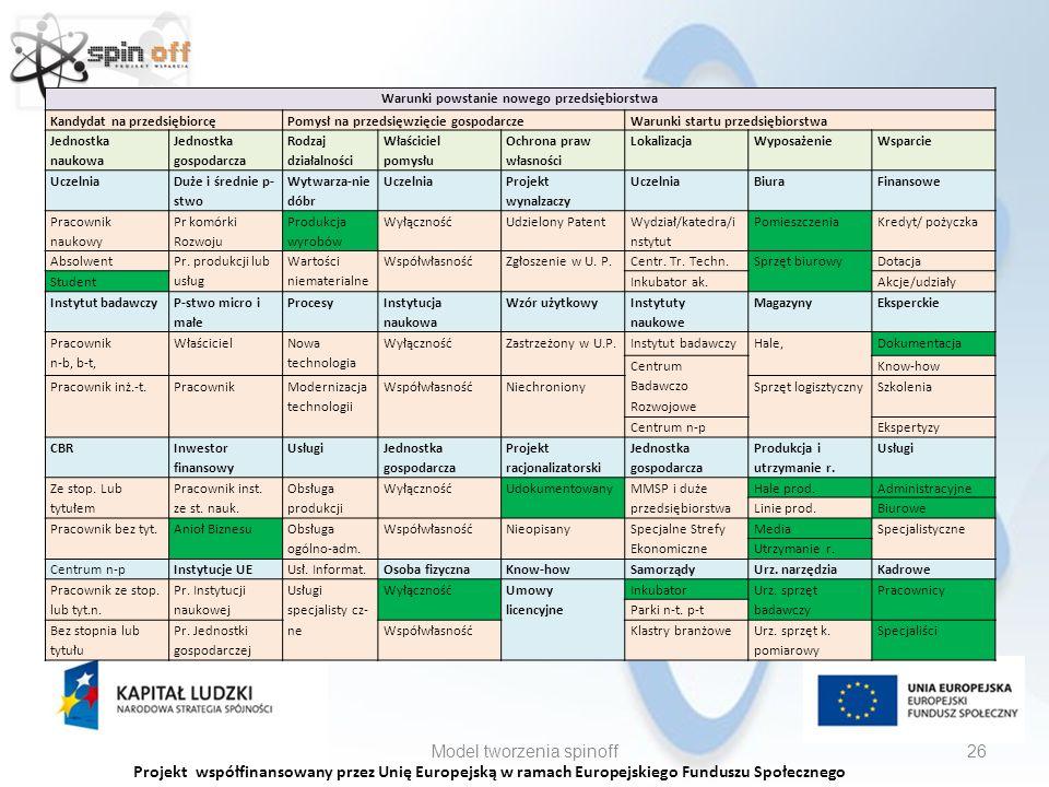 Projekt współfinansowany przez Unię Europejską w ramach Europejskiego Funduszu Społecznego Model tworzenia spinoff26 Warunki powstanie nowego przedsiębiorstwa Kandydat na przedsiębiorcęPomysł na przedsięwzięcie gospodarczeWarunki startu przedsiębiorstwa Jednostka naukowa Jednostka gospodarcza Rodzaj działalności Właściciel pomysłu Ochrona praw własności LokalizacjaWyposażenieWsparcie Uczelnia Duże i średnie p- stwo Wytwarza-nie dóbr Uczelnia Projekt wynalzaczy UczelniaBiuraFinansowe Pracownik naukowy Pr komórki Rozwoju Produkcja wyrobów WyłącznośćUdzielony Patent Wydział/katedra/i nstytut PomieszczeniaKredyt/ pożyczka Absolwent Pr.