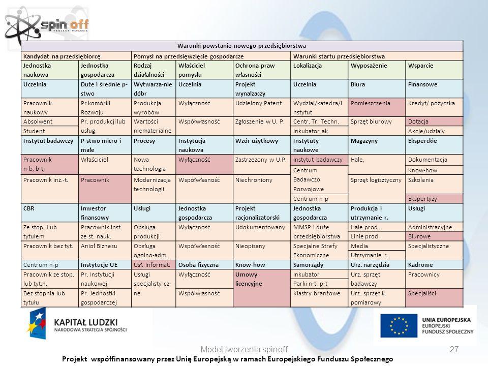 Projekt współfinansowany przez Unię Europejską w ramach Europejskiego Funduszu Społecznego Model tworzenia spinoff27 Warunki powstanie nowego przedsiębiorstwa Kandydat na przedsiębiorcęPomysł na przedsięwzięcie gospodarczeWarunki startu przedsiębiorstwa Jednostka naukowa Jednostka gospodarcza Rodzaj działalności Właściciel pomysłu Ochrona praw własności LokalizacjaWyposażenieWsparcie Uczelnia Duże i średnie p- stwo Wytwarza-nie dóbr Uczelnia Projekt wynalzaczy UczelniaBiuraFinansowe Pracownik naukowy Pr komórki Rozwoju Produkcja wyrobów WyłącznośćUdzielony Patent Wydział/katedra/i nstytut PomieszczeniaKredyt/ pożyczka Absolwent Pr.
