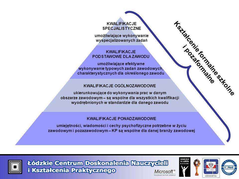Kształcenie formalne szkolne i pozaformalne KWALIFIKACJE SPECJALISTYCZNE umożliwiające wykonywanie wyspecjalizowanych zadań KWALIFIKACJE PODSTAWOWE DL