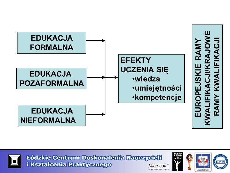 EDUKACJA FORMALNA EDUKACJA POZAFORMALNA EDUKACJA NIEFORMALNA EFEKTY UCZENIA SIĘ wiedza umiejętności kompetencje EUROPEJSKIE RAMY KWALIFIKACJI/KRAJOWE