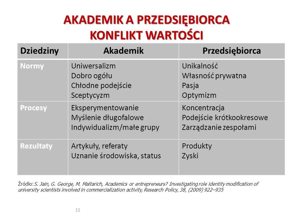 SEKTOR NAUKI ODKRYCIA NOWOŚCI SPECJALIŚCI SEKTOR INNOWACJI WDRAŻANIE ROZWIĄZAŃ INTEGRATORZY GOSPODARKA Źródło: Prof.W.Cellary, www.kti.ue.poznan.pl
