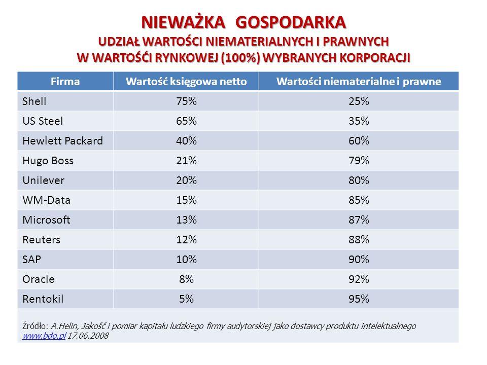 KOMERCJALIZACJA WYNIKÓW PRAC B+R Pakiet ustaw z 30 kwietnia 2010 reformujących system nauki Uczelnie, Instytuty Badawcze, Polska Akademia Nauk i jej i