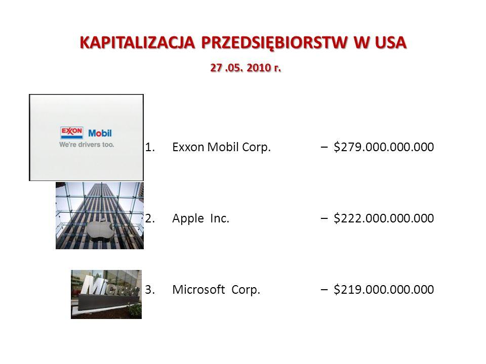 NIEWAŻKA GOSPODARKA UDZIAŁ WARTOŚCI NIEMATERIALNYCH I PRAWNYCH W WARTOŚĆI RYNKOWEJ (100%) WYBRANYCH KORPORACJI FirmaWartość księgowa nettoWartości niematerialne i prawne Shell75%25% US Steel65%35% Hewlett Packard40%60% Hugo Boss21%79% Unilever20%80% WM-Data15%85% Microsoft13%87% Reuters12%88% SAP10%90% Oracle8%92% Rentokil5%95% Źródło: A.Helin, Jakość i pomiar kapitału ludzkiego firmy audytorskiej jako dostawcy produktu intelektualnego www.bdo.pl 17.06.2008 www.bdo.pl