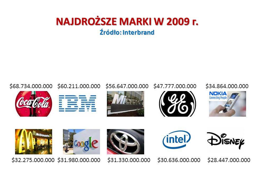 KAPITALIZACJA PRZEDSIĘBIORSTW W USA 27.05. 2010 г. 1.Exxon Mobil Corp. – $279.000.000.000 2.Apple Inc. – $222.000.000.000 3.Microsoft Corp. – $219.000