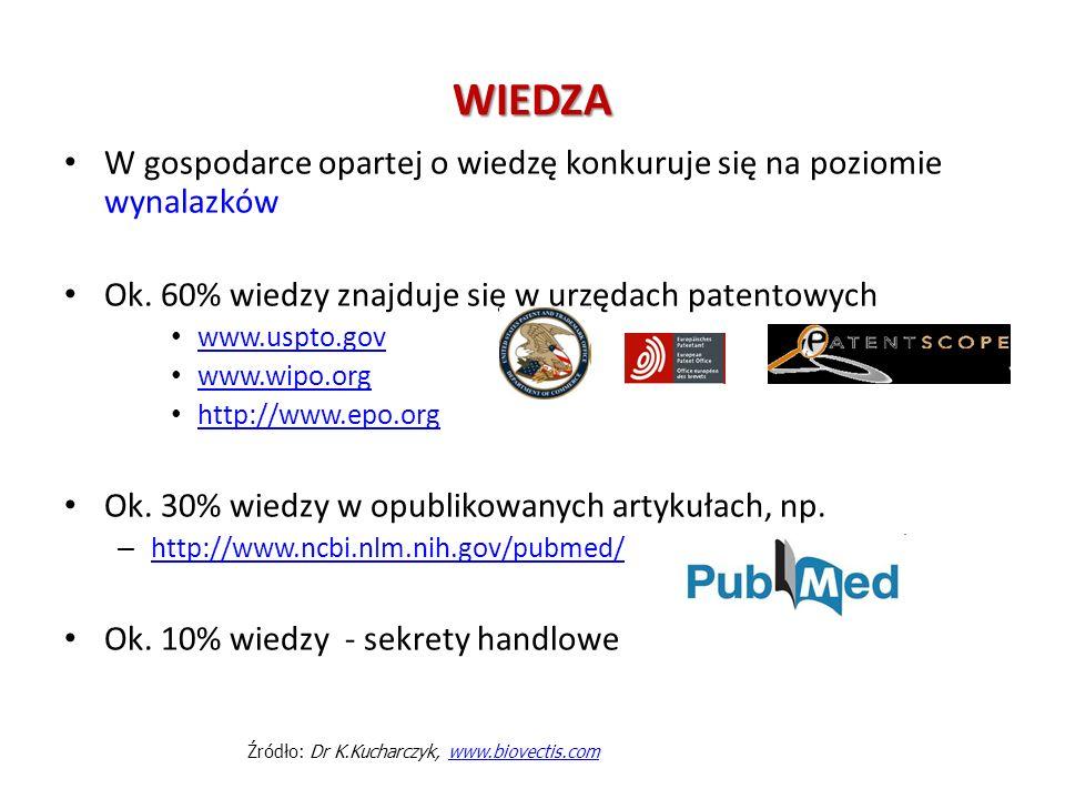F1 PHARMA – SPÓŁKA PORTFELOWA JCI Wielkość rynku: Wielkość polskiego rynku dla pierwszego produktu Spółki szacowana jest na ok.