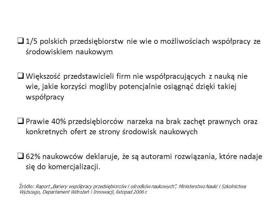 1/5 polskich przedsiębiorstw nie wie o możliwościach współpracy ze środowiskiem naukowym Większość przedstawicieli firm nie współpracujących z nauką nie wie, jakie korzyści mogliby potencjalnie osiągnąć dzięki takiej współpracy Prawie 40% przedsiębiorców narzeka na brak zachęt prawnych oraz konkretnych ofert ze strony środowisk naukowych 62% naukowców deklaruje, że są autorami rozwiązania, które nadaje się do komercjalizacji.