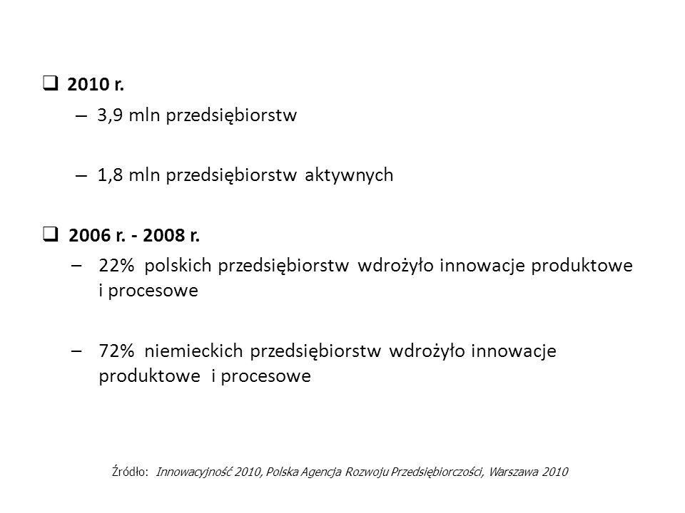 2010 r.– 3,9 mln przedsiębiorstw – 1,8 mln przedsiębiorstw aktywnych 2006 r.