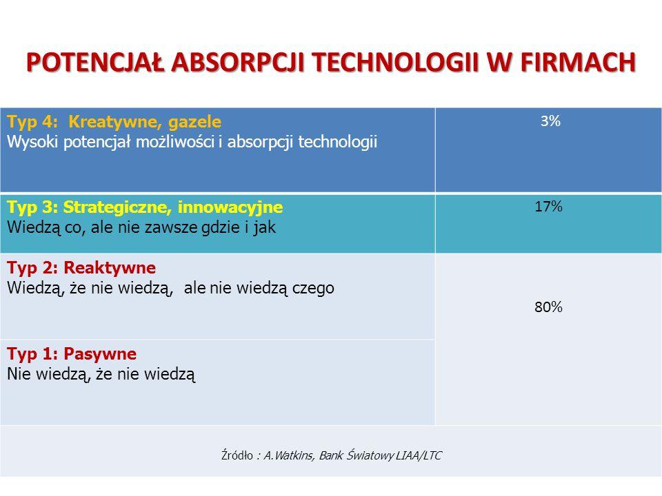 2010 r. – 3,9 mln przedsiębiorstw – 1,8 mln przedsiębiorstw aktywnych 2006 r. - 2008 r. –22% polskich przedsiębiorstw wdrożyło innowacje produktowe i