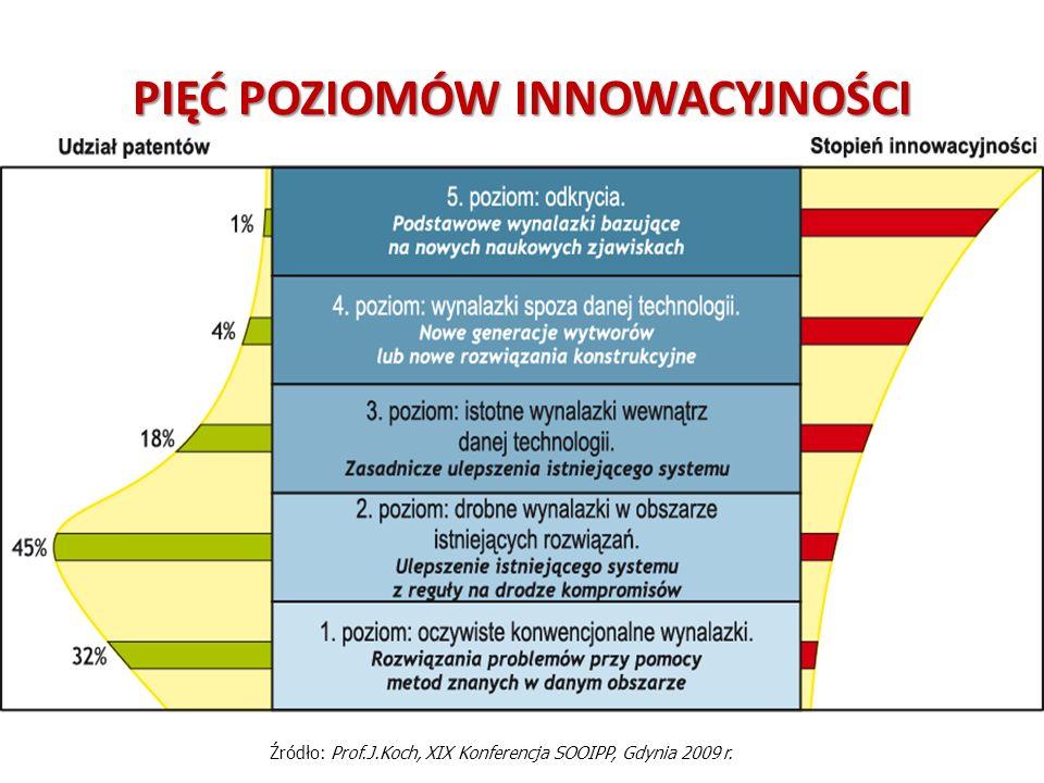 PIĘĆ POZIOMÓW INNOWACYJNOŚCI Źródło: Prof.J.Koch, XIX Konferencja SOOIPP, Gdynia 2009 r.