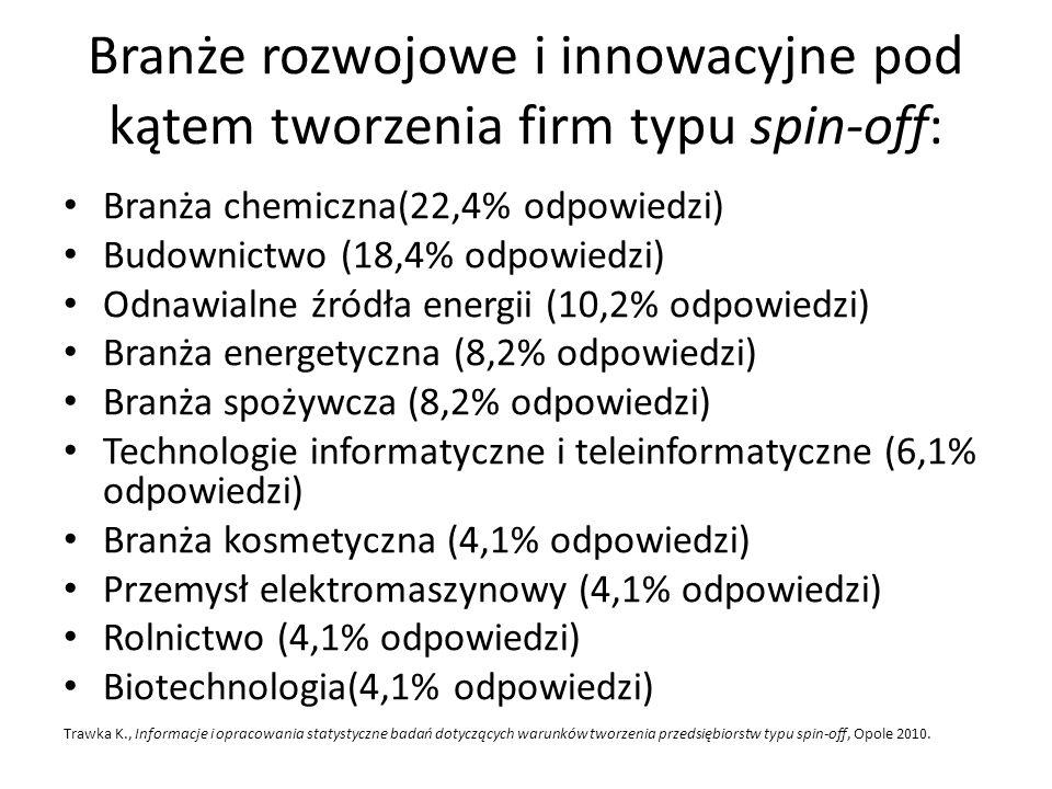 Branże rozwojowe i innowacyjne pod kątem tworzenia firm typu spin-off: Branża chemiczna(22,4% odpowiedzi) Budownictwo (18,4% odpowiedzi) Odnawialne źr
