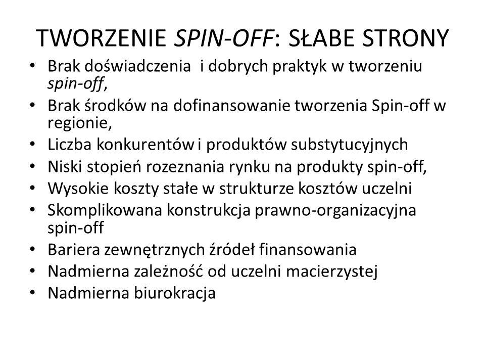 TWORZENIE SPIN-OFF: SŁABE STRONY Brak doświadczenia i dobrych praktyk w tworzeniu spin-off, Brak środków na dofinansowanie tworzenia Spin-off w region