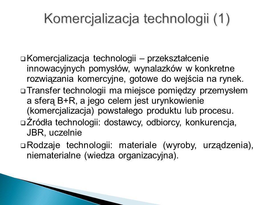 Komercjalizacja technologii – przekształcenie innowacyjnych pomysłów, wynalazków w konkretne rozwiązania komercyjne, gotowe do wejścia na rynek. Trans