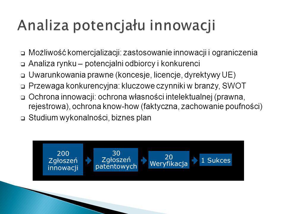 Możliwość komercjalizacji: zastosowanie innowacji i ograniczenia Analiza rynku – potencjalni odbiorcy i konkurenci Uwarunkowania prawne (koncesje, lic