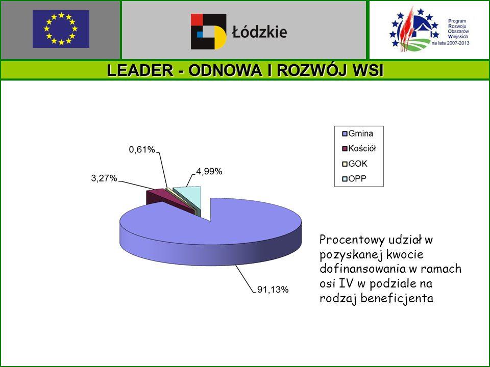 LEADER - ODNOWA I ROZWÓJ WSI Procentowy udział w pozyskanej kwocie dofinansowania w ramach osi IV w podziale na rodzaj beneficjenta
