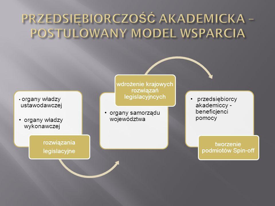 organy władzy ustawodawczej organy władzy wykonawczej rozwiązania legislacyjne organy samorządu województwa wdrożenie krajowych rozwiązań legislacyjnc