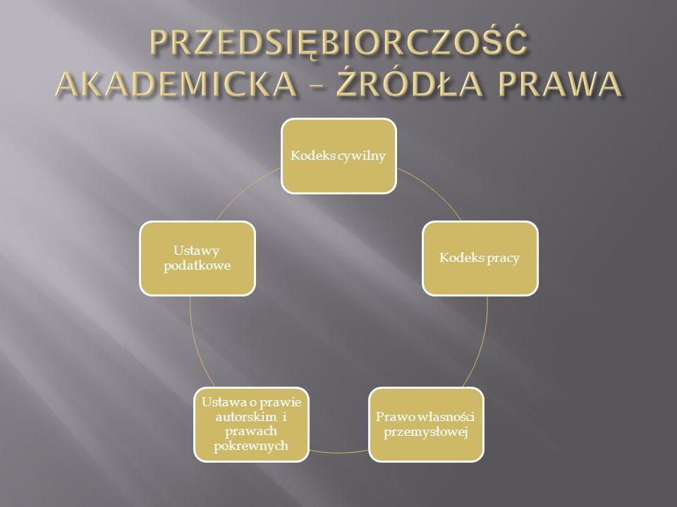 Kodeks cywilnyKodeks pracy Prawo własności przemysłowej Ustawa o prawie autorskim i prawach pokrewnych Ustawy podatkowe