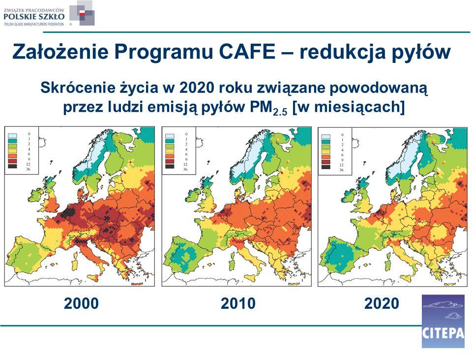 Skrócenie życia w 2020 roku związane powodowaną przez ludzi emisją pyłów PM 2.5 [w miesiącach] 2000 2010 2020 Założenie Programu CAFE – redukcja pyłów