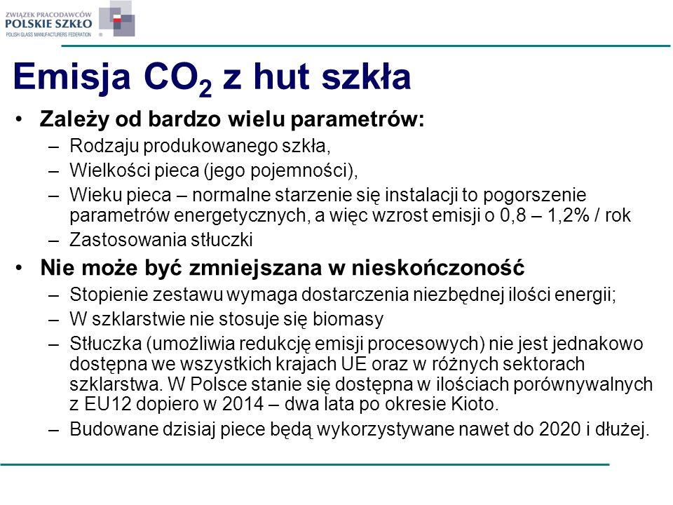 Emisja CO 2 z hut szkła Zależy od bardzo wielu parametrów: –Rodzaju produkowanego szkła, –Wielkości pieca (jego pojemności), –Wieku pieca – normalne s