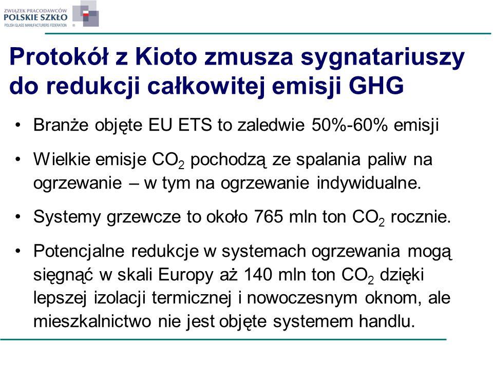 Protokół z Kioto zmusza sygnatariuszy do redukcji całkowitej emisji GHG Branże objęte EU ETS to zaledwie 50%-60% emisji Wielkie emisje CO 2 pochodzą z