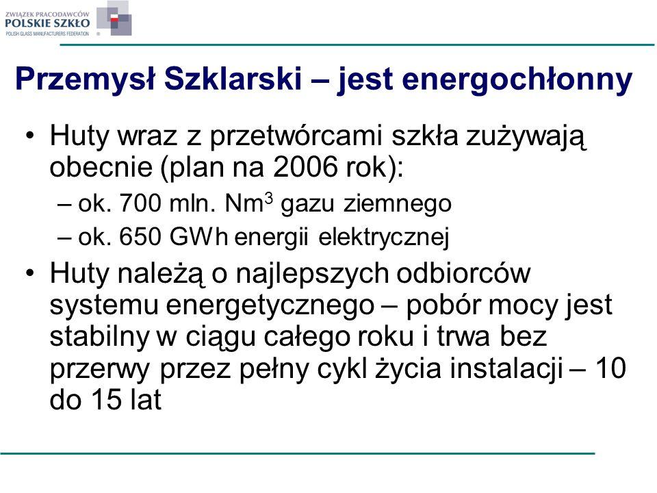 Przemysł Szklarski – jest energochłonny Huty wraz z przetwórcami szkła zużywają obecnie (plan na 2006 rok): –ok. 700 mln. Nm 3 gazu ziemnego –ok. 650
