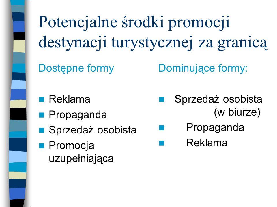 Potencjalne środki promocji destynacji turystycznej za granicą Dostępne formy Reklama Propaganda Sprzedaż osobista Promocja uzupełniająca Dominujące f